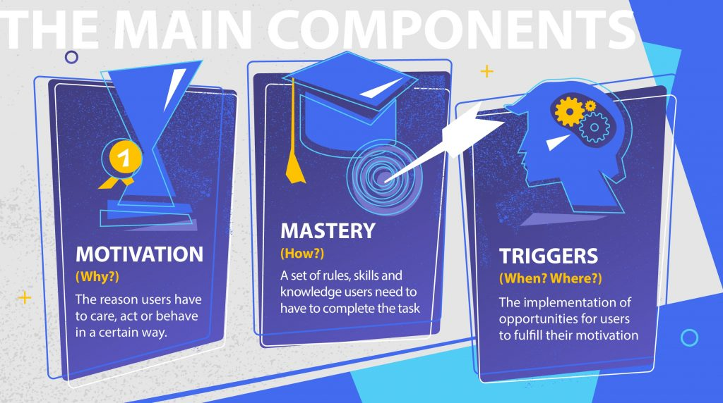 gamification main components