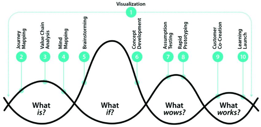 design thinking visualization