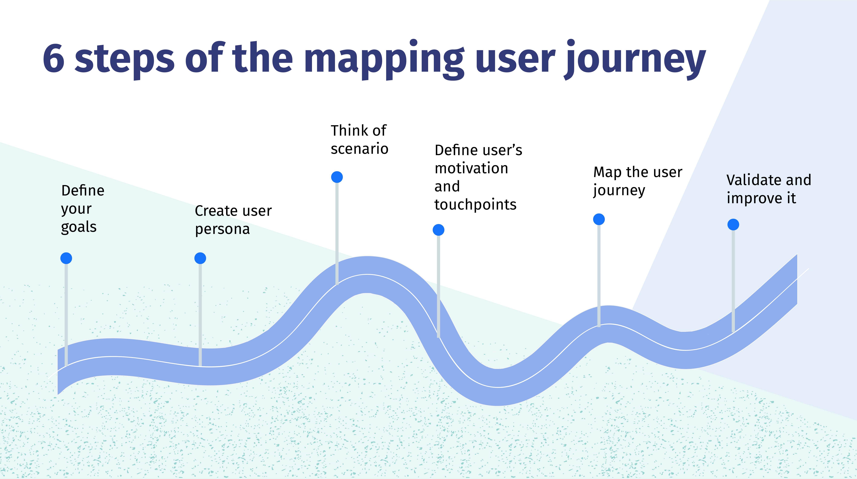 steps for user journey map