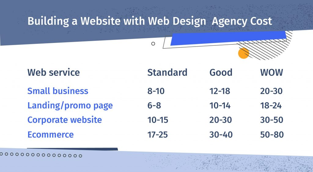 web design agency cost