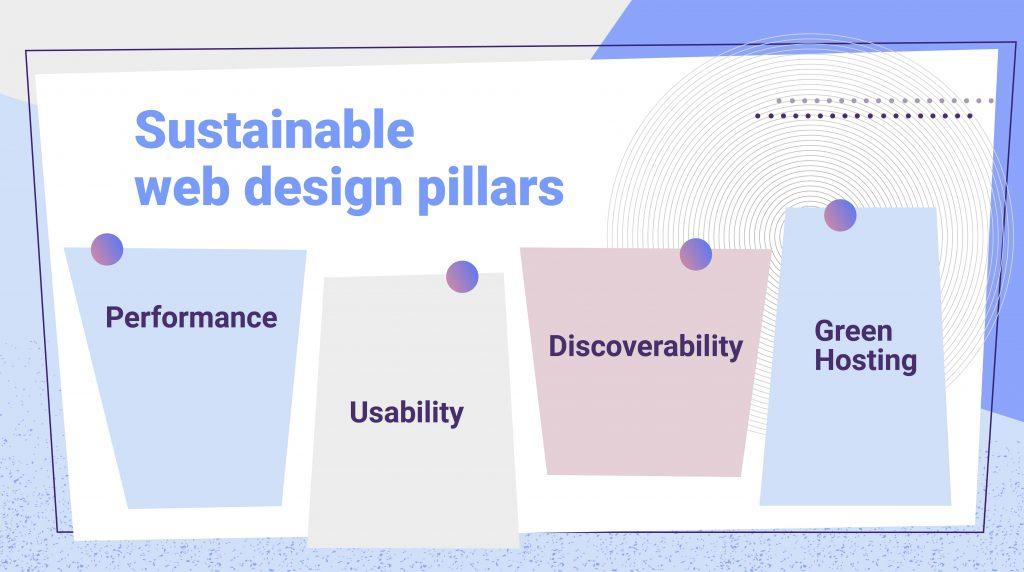sustainable design pillars